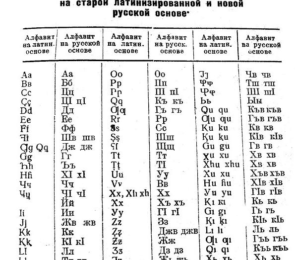 Таблица соответствий абазинского алфавита на латинской основе и кириллице